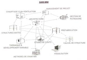 maquette numérique BIM