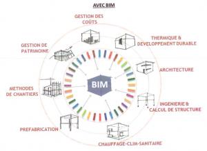 processus bim